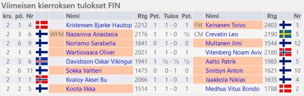 Suomen 2. kierroksen tulokset