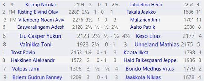 Kuudennelta kierrokselta Suomi sai 4½ pistettä 10 pelistä